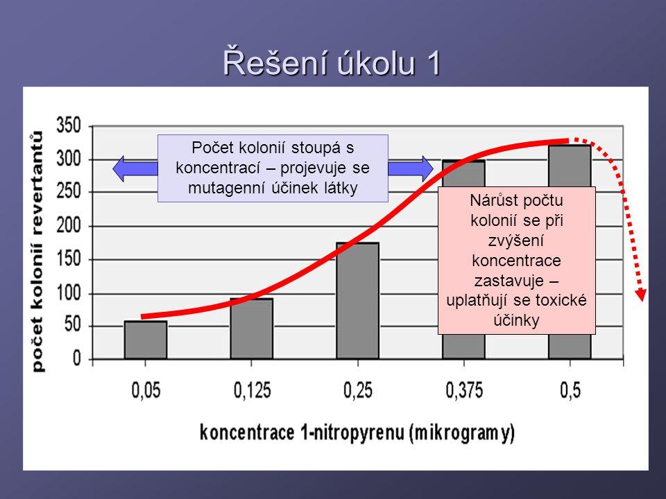 Řešení úkolu 1 Počet kolonií stoupá s koncentrací – projevuje se mutagenní účinek látky.