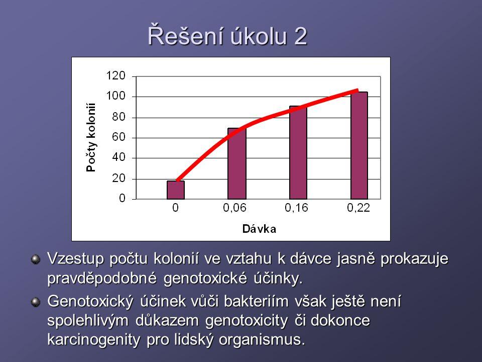Řešení úkolu 2 Vzestup počtu kolonií ve vztahu k dávce jasně prokazuje pravděpodobné genotoxické účinky.