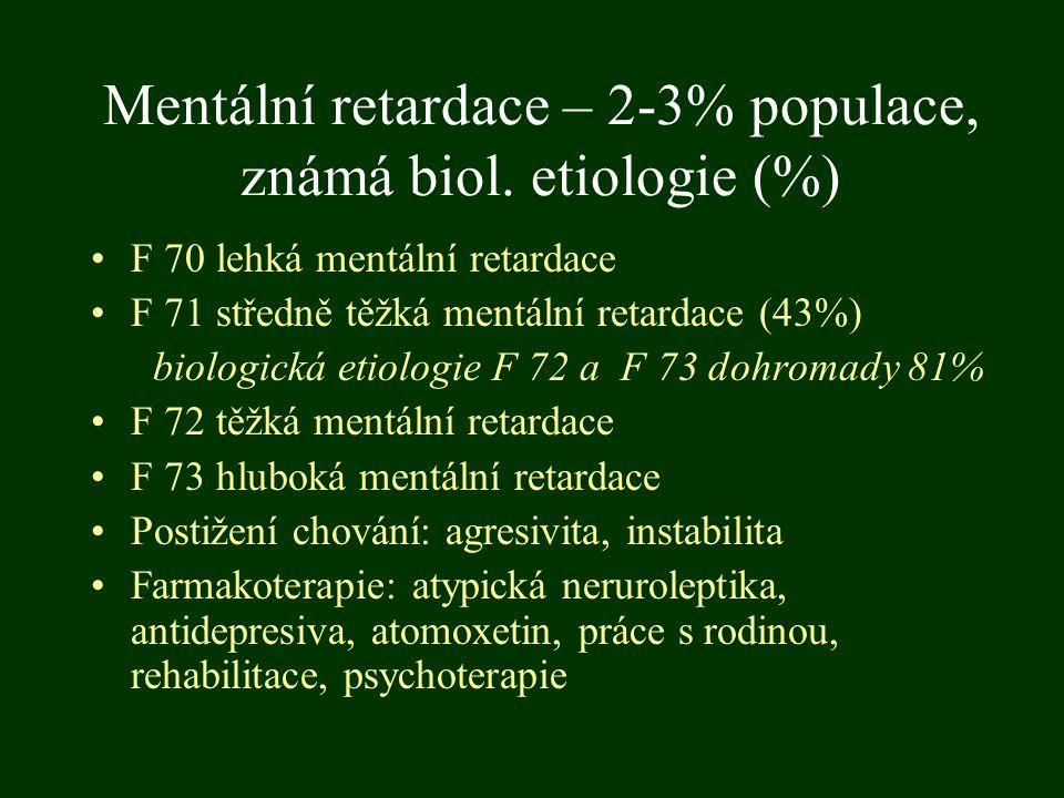 Mentální retardace – 2-3% populace, známá biol. etiologie (%)