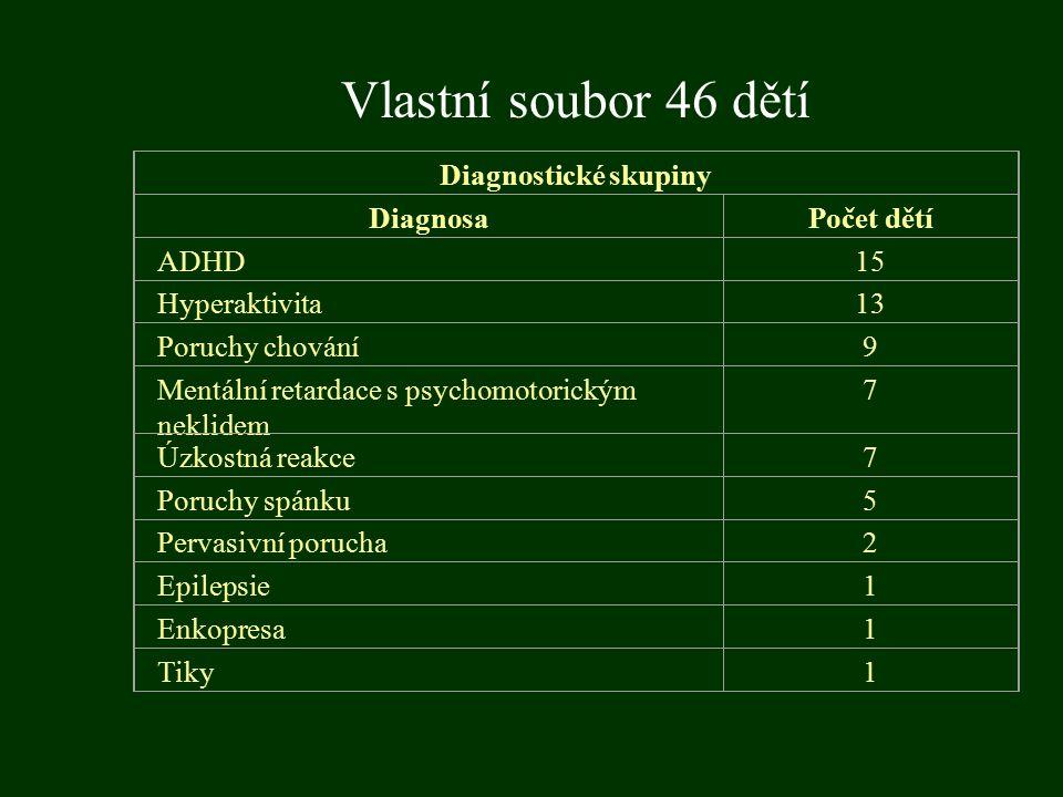 Vlastní soubor 46 dětí Diagnostické skupiny Diagnosa Počet dětí ADHD