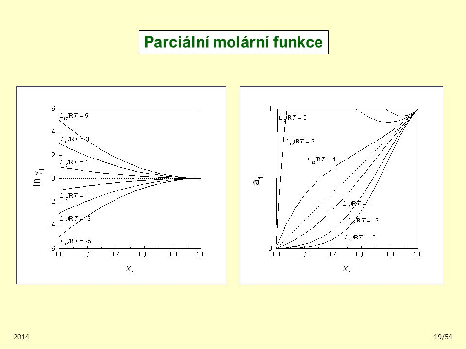 Parciální molární funkce