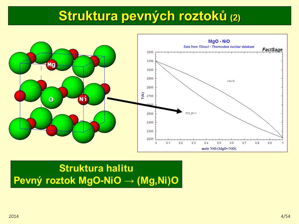 Struktura pevných roztoků (2) Pevný roztok MgO-NiO → (Mg,Ni)O