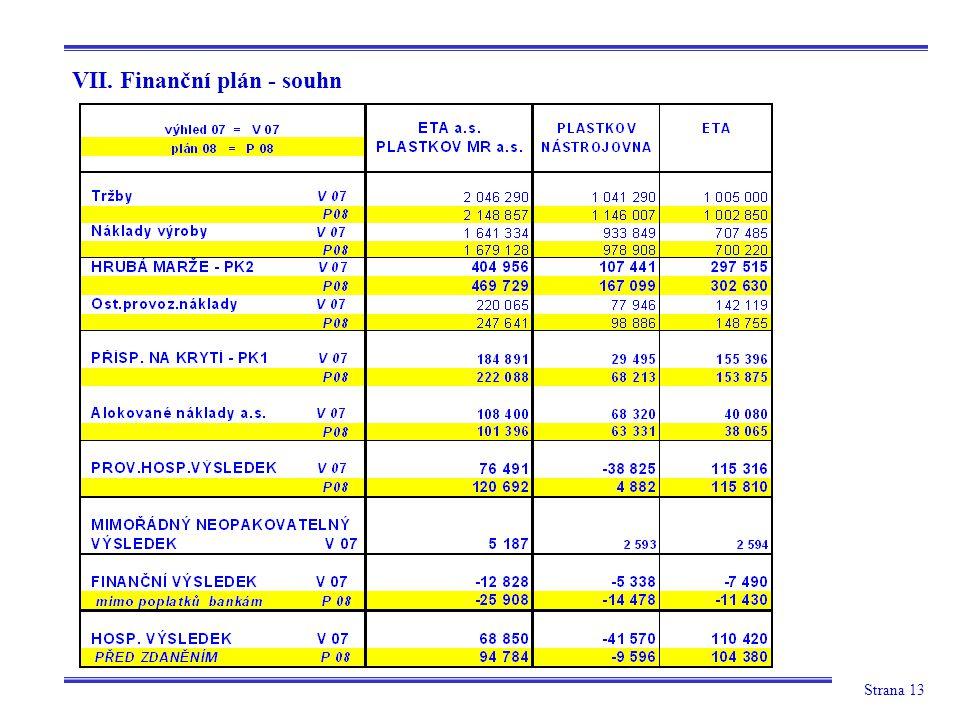 VII. Finanční plán - souhn