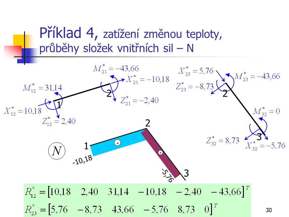 Příklad 4, zatížení změnou teploty, průběhy složek vnitřních sil – N