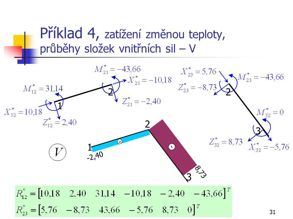 Příklad 4, zatížení změnou teploty, průběhy složek vnitřních sil – V