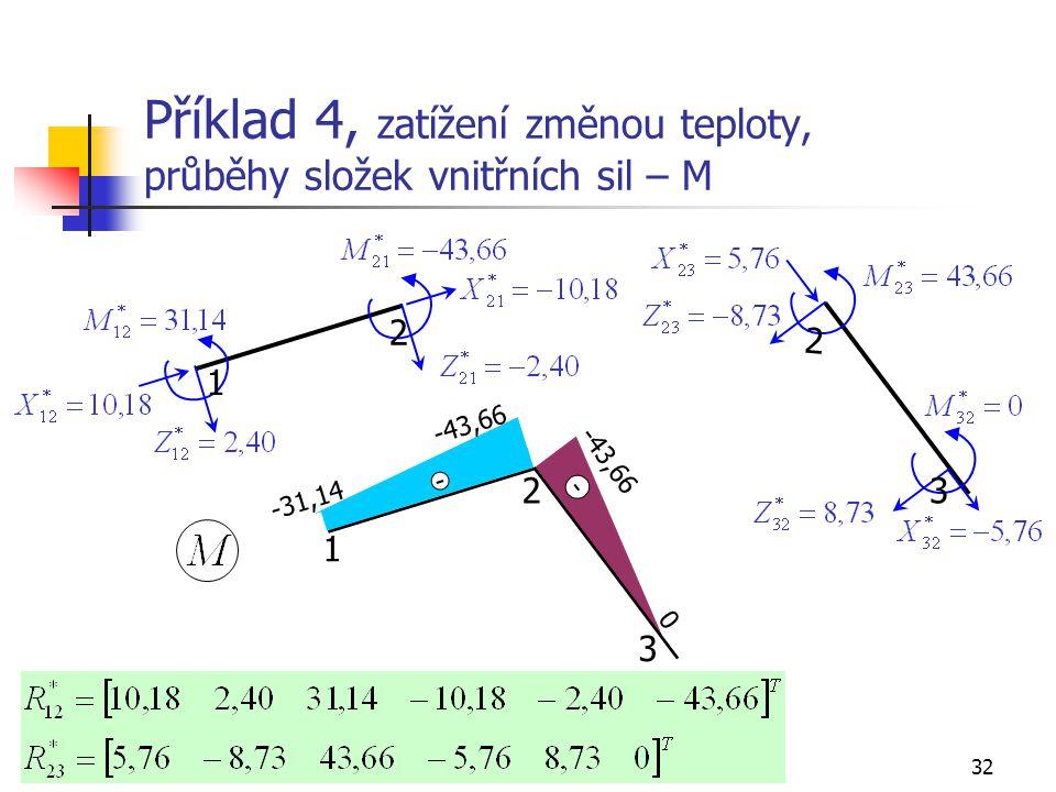 Příklad 4, zatížení změnou teploty, průběhy složek vnitřních sil – M