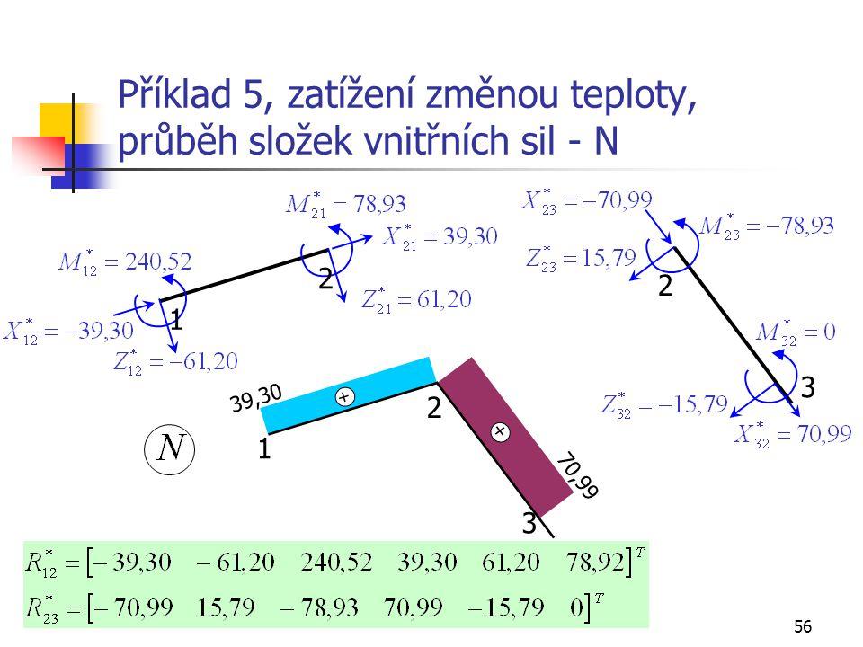 Příklad 5, zatížení změnou teploty, průběh složek vnitřních sil - N