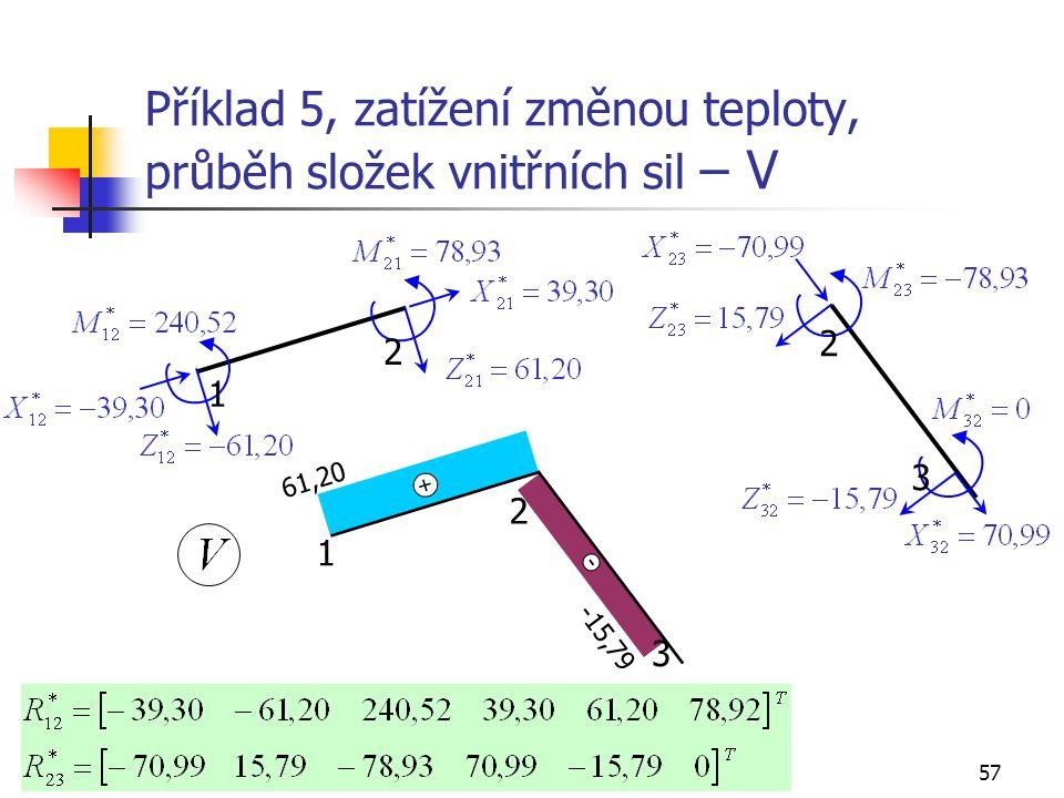 Příklad 5, zatížení změnou teploty, průběh složek vnitřních sil – V
