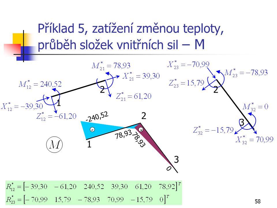 Příklad 5, zatížení změnou teploty, průběh složek vnitřních sil – M