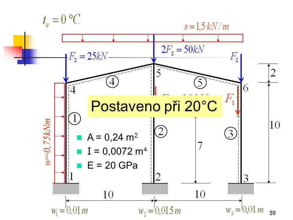 w=0,75kNm Postaveno při 20°C A = 0,24 m2 I = 0,0072 m4 E = 20 GPa