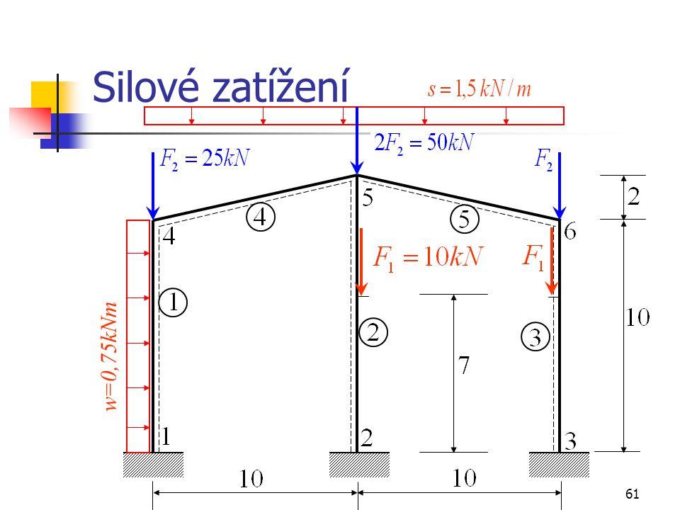 Silové zatížení w=0,75kNm