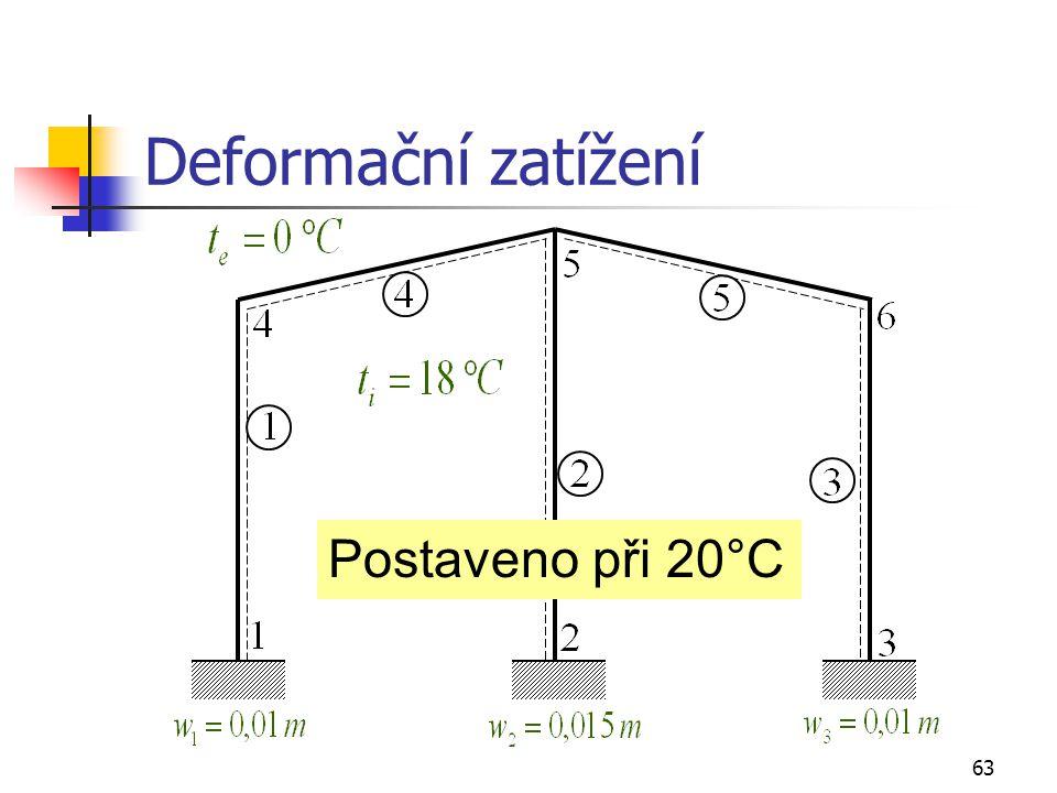 Deformační zatížení Postaveno při 20°C