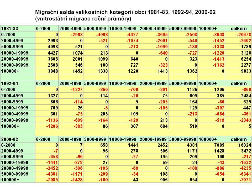 Migrační salda velikostních kategorií obcí 1981-83, 1992-94, 2000-02 (vnitrostátní migrace roční průměry)