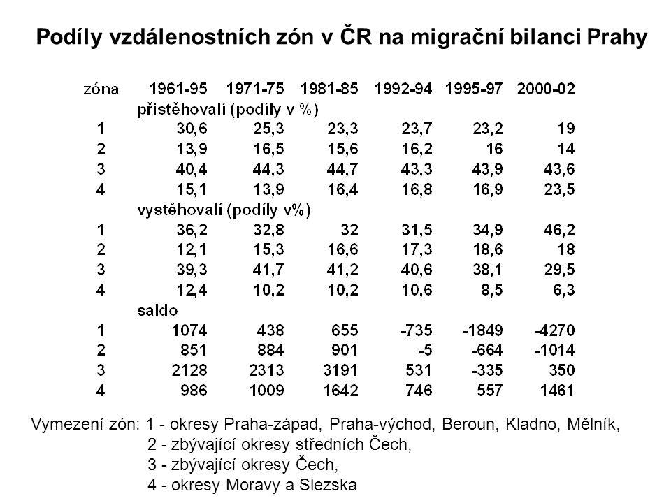 Podíly vzdálenostních zón v ČR na migrační bilanci Prahy