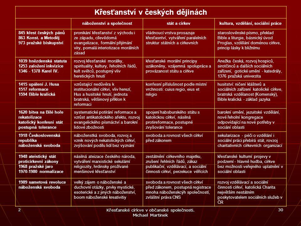 Křesťanství v českých dějinách