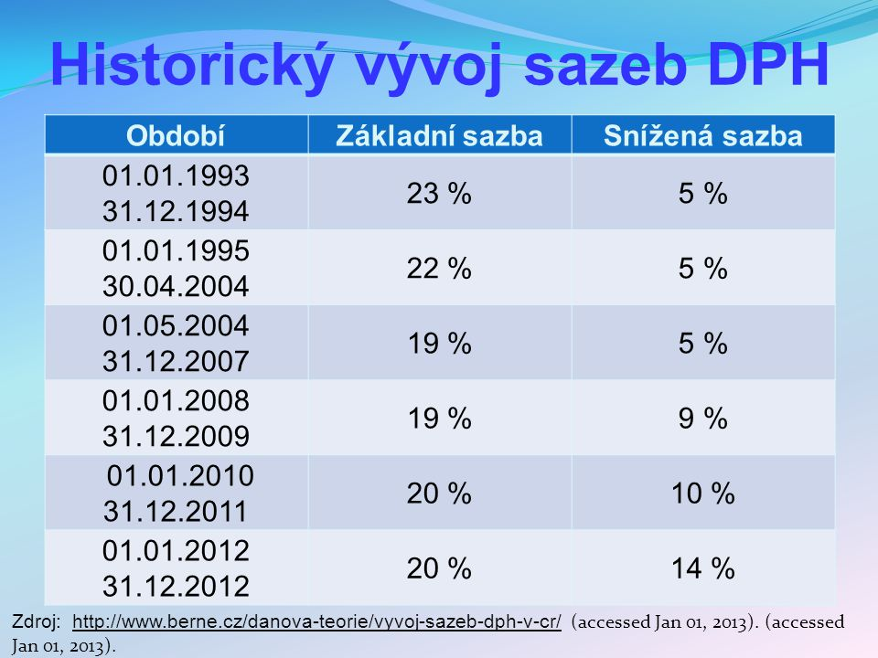 Historický vývoj sazeb DPH