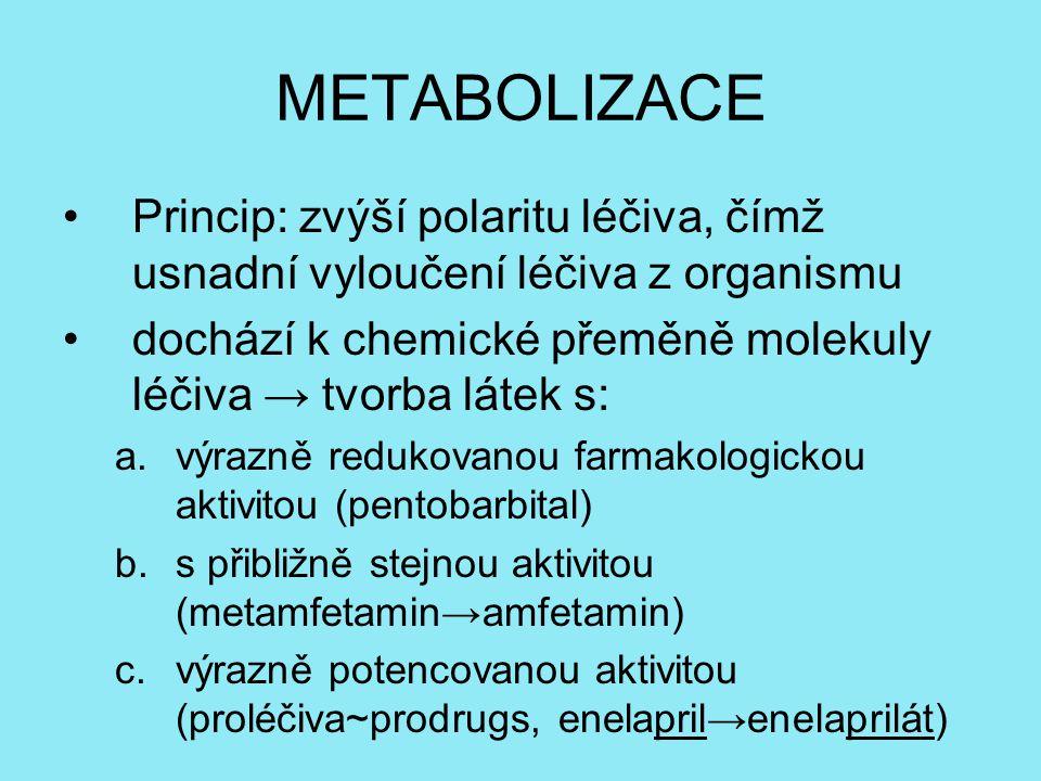 METABOLIZACE Princip: zvýší polaritu léčiva, čímž usnadní vyloučení léčiva z organismu. dochází k chemické přeměně molekuly léčiva → tvorba látek s: