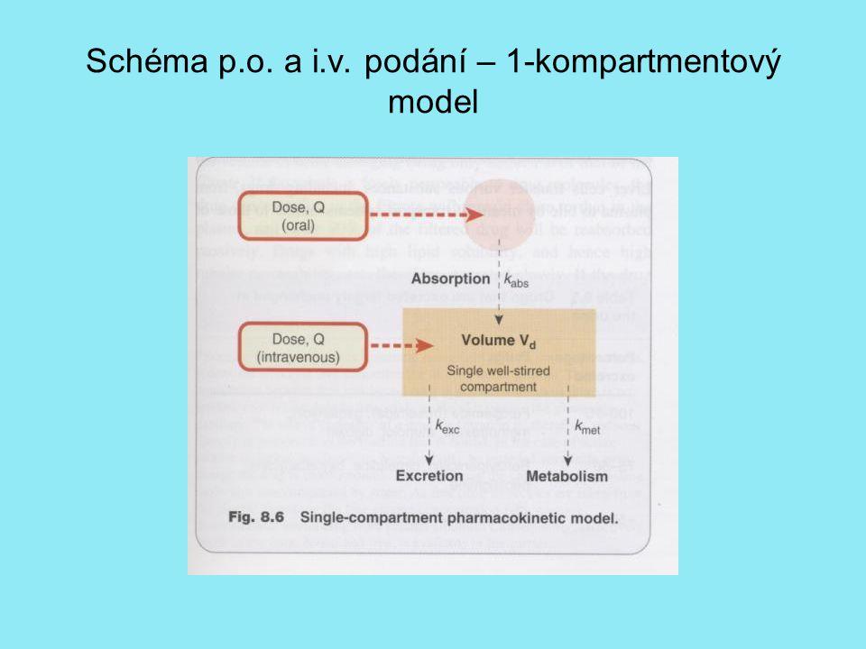 Schéma p.o. a i.v. podání – 1-kompartmentový model