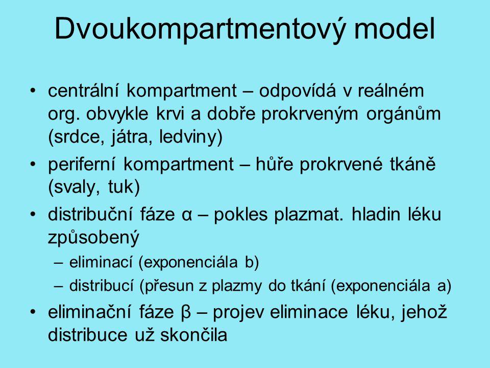 Dvoukompartmentový model