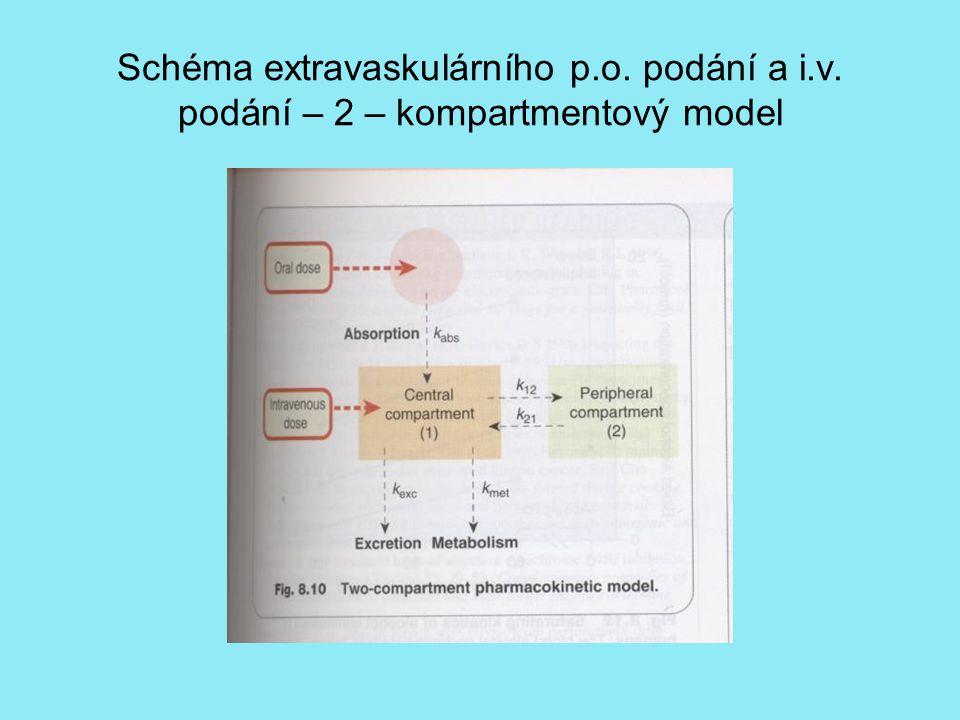 Schéma extravaskulárního p. o. podání a i. v