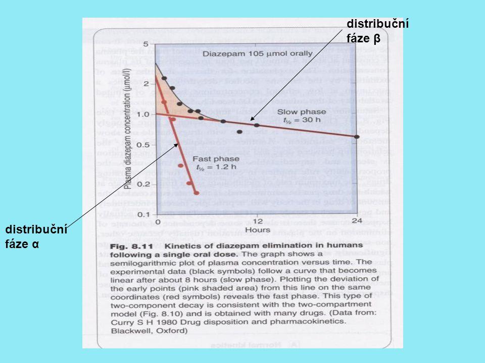 distribuční fáze β distribuční fáze α