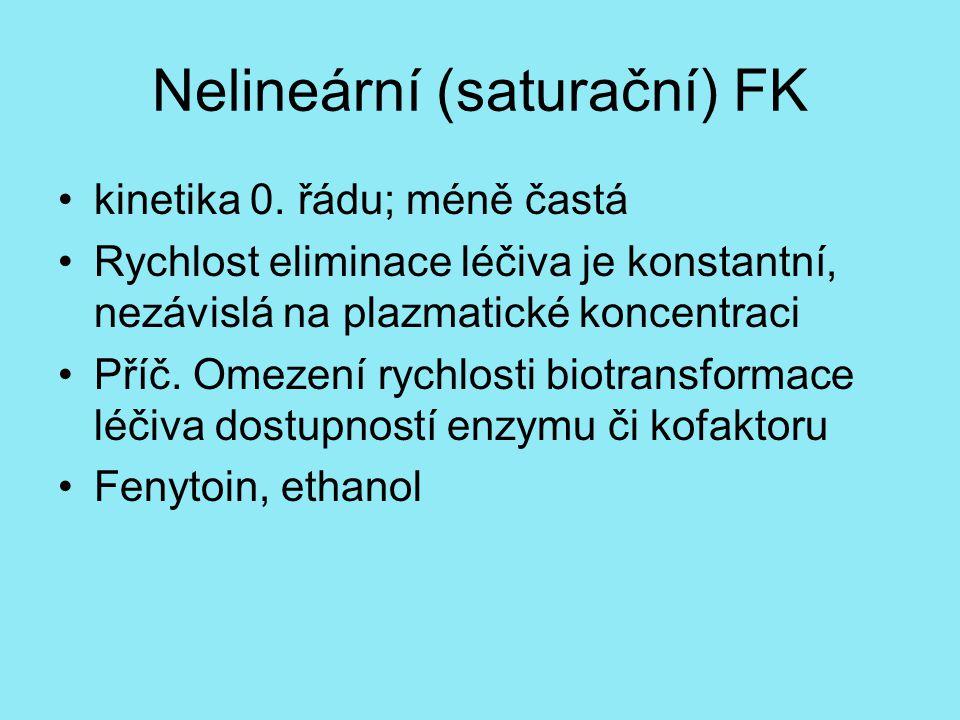 Nelineární (saturační) FK