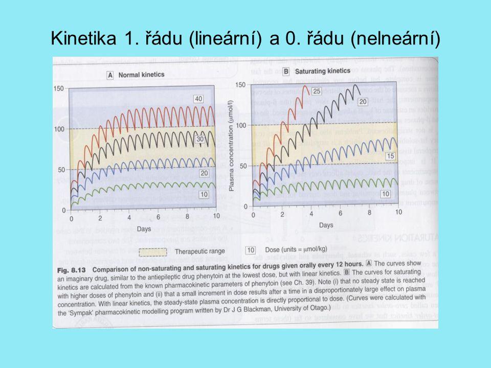 Kinetika 1. řádu (lineární) a 0. řádu (nelneární)