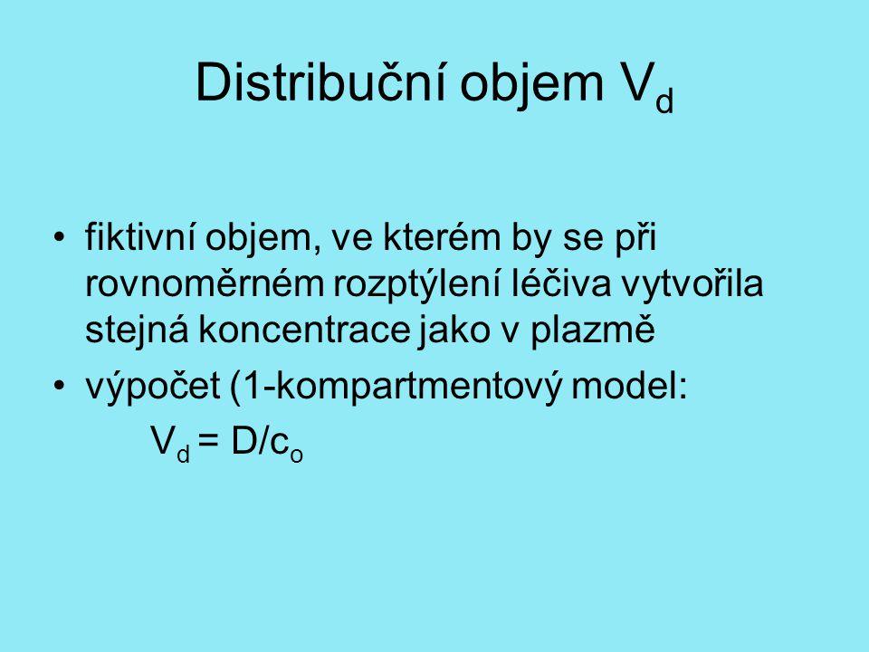Distribuční objem Vd fiktivní objem, ve kterém by se při rovnoměrném rozptýlení léčiva vytvořila stejná koncentrace jako v plazmě.