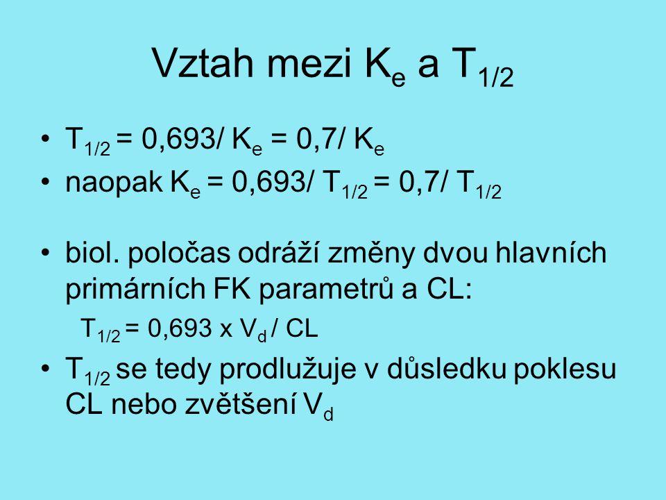 Vztah mezi Ke a T1/2 T1/2 = 0,693/ Ke = 0,7/ Ke