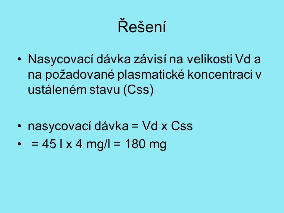 Řešení Nasycovací dávka závisí na velikosti Vd a na požadované plasmatické koncentraci v ustáleném stavu (Css)