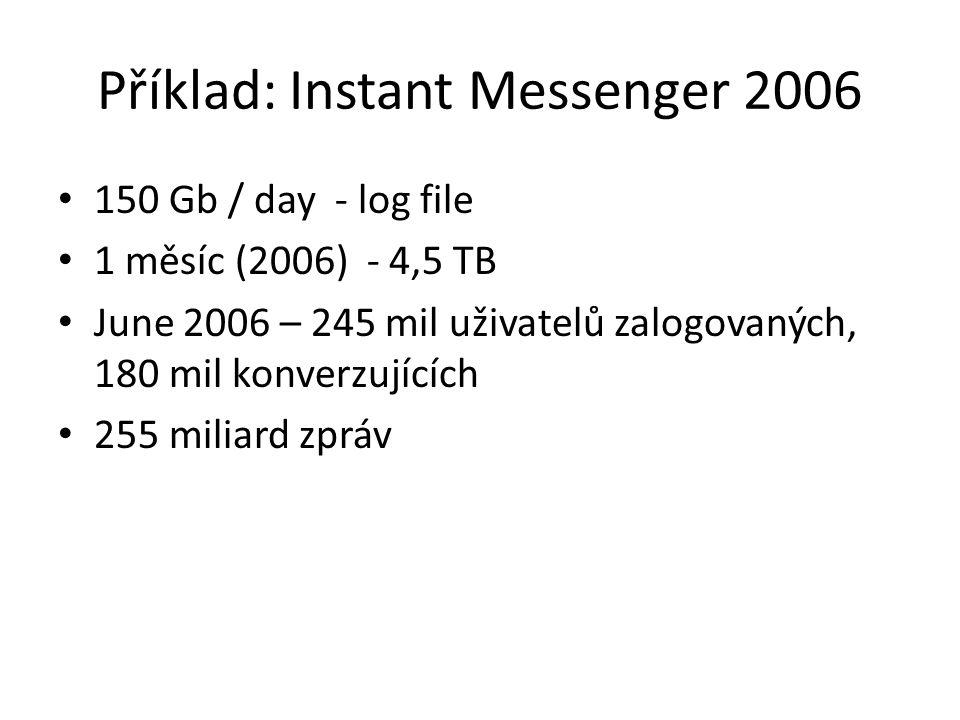 Příklad: Instant Messenger 2006
