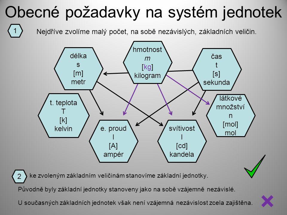 Obecné požadavky na systém jednotek