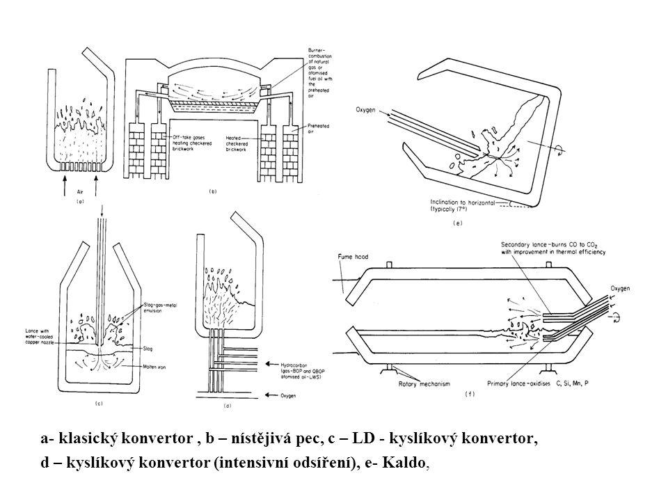 a- klasický konvertor , b – nístějivá pec, c – LD - kyslíkový konvertor,