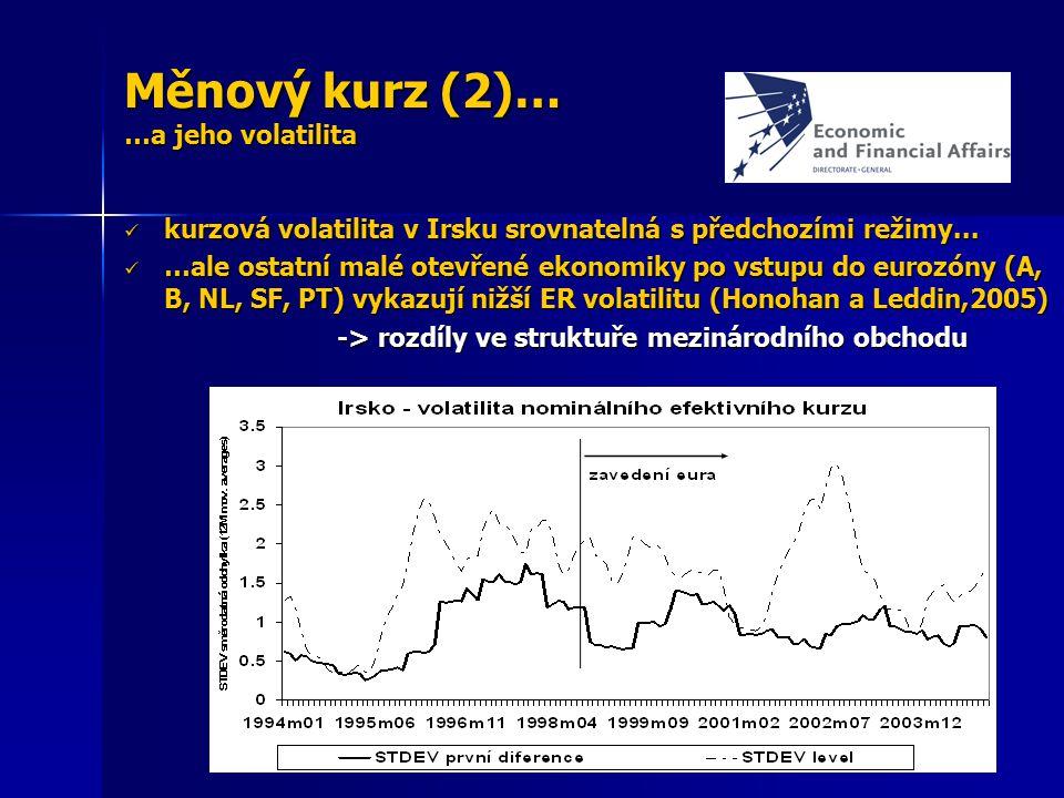 Měnový kurz (2)… …a jeho volatilita