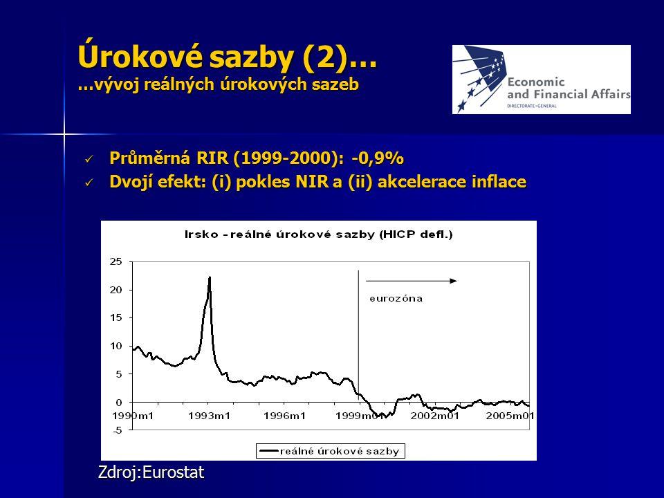 Úrokové sazby (2)… …vývoj reálných úrokových sazeb