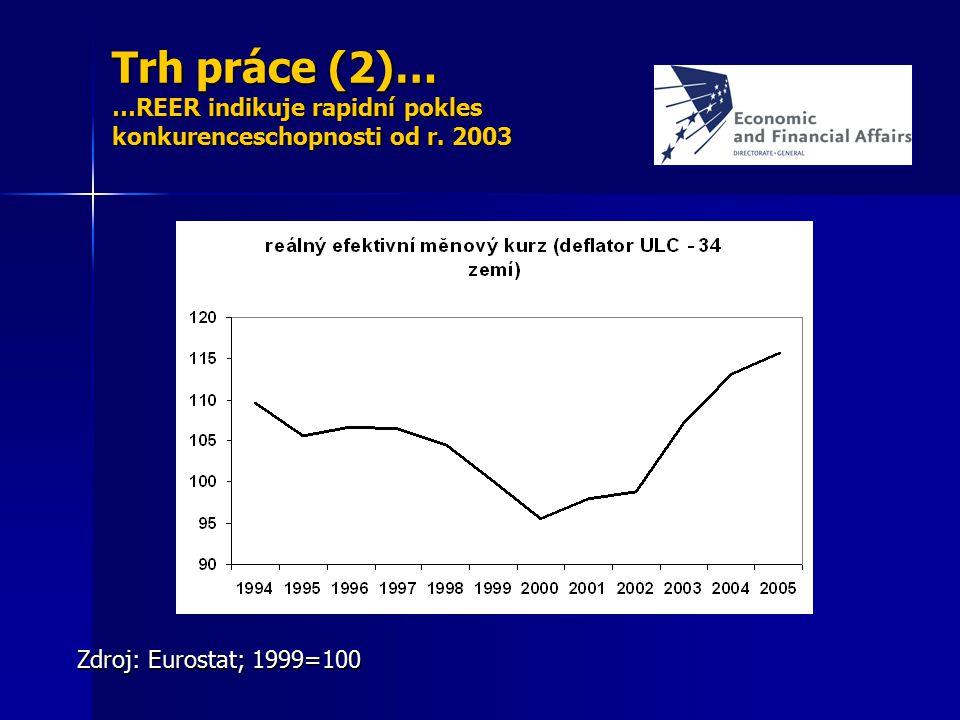 Trh práce (2)… …REER indikuje rapidní pokles konkurenceschopnosti od r