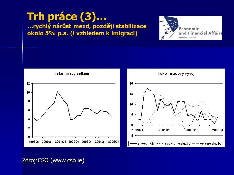 Trh práce (3)… …rychlý nárůst mezd, později stabilizace okolo 5% p. a