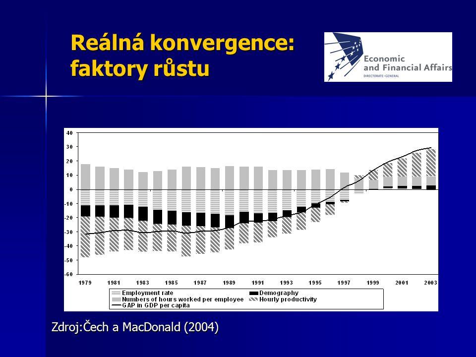 Reálná konvergence: faktory růstu