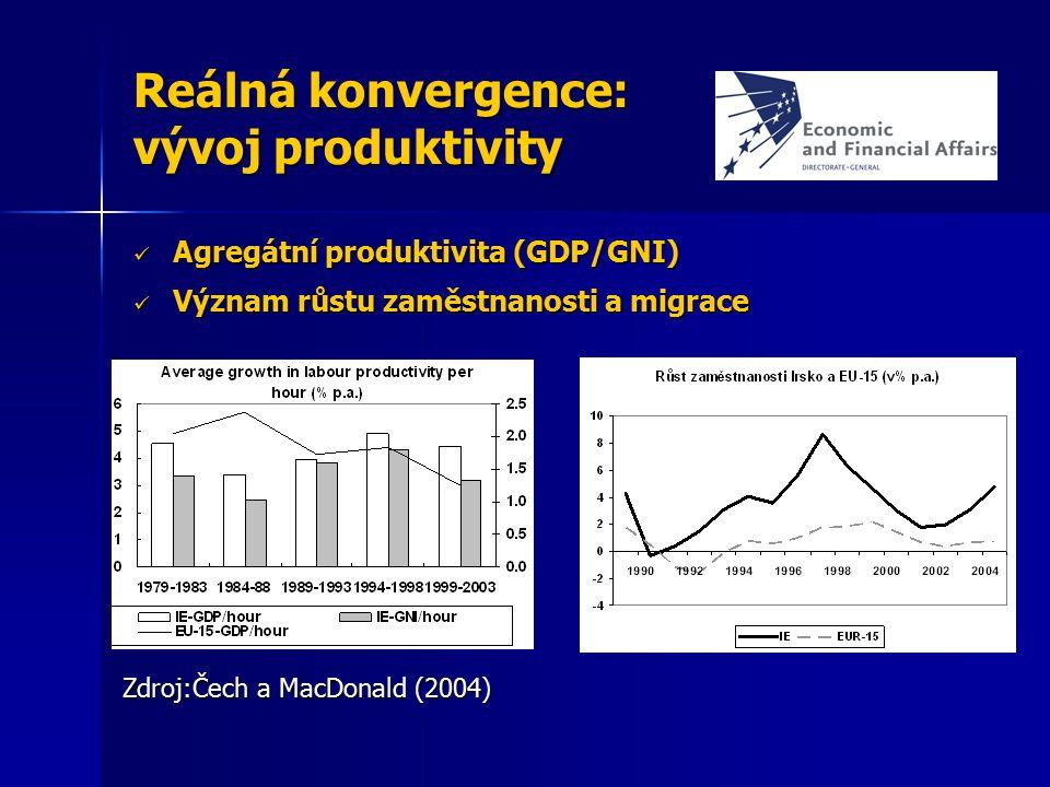 Reálná konvergence: vývoj produktivity