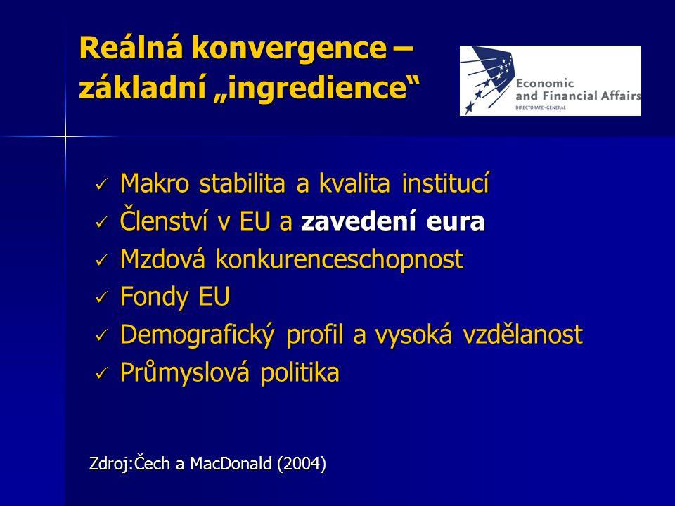 """Reálná konvergence – základní """"ingredience"""