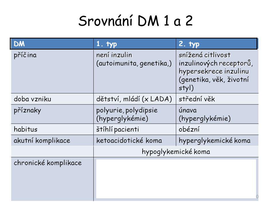 Srovnání DM 1 a 2 DM 1. typ 2. typ příčina