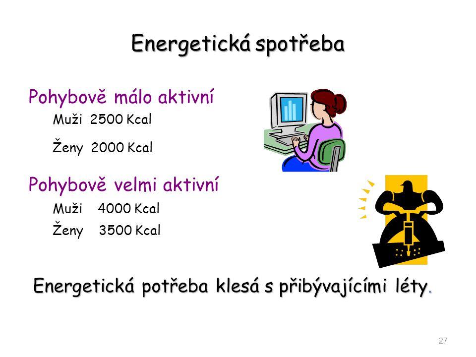 Energetická spotřeba Pohybově málo aktivní Pohybově velmi aktivní