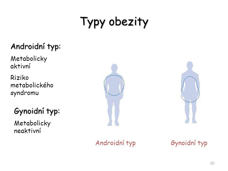 Typy obezity Androidní typ: Gynoidní typ: Metabolicky aktivní