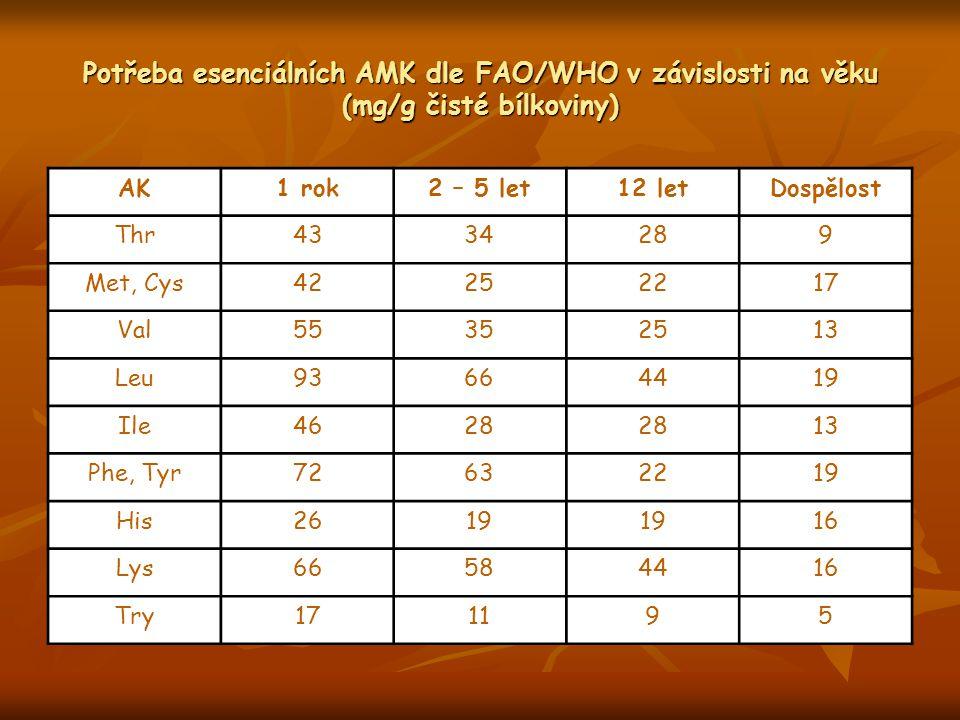 Potřeba esenciálních AMK dle FAO/WHO v závislosti na věku (mg/g čisté bílkoviny)