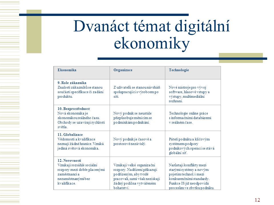 Dvanáct témat digitální ekonomiky