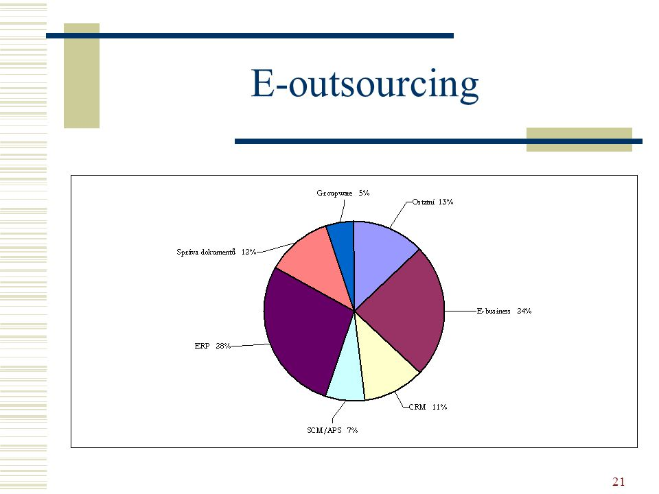 E-outsourcing