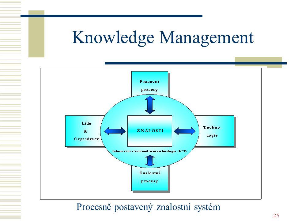 Knowledge Management Procesně postavený znalostní systém