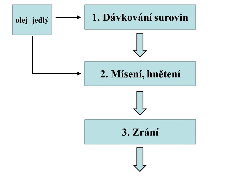 1. Dávkování surovin 2. Mísení, hnětení 3. Zrání