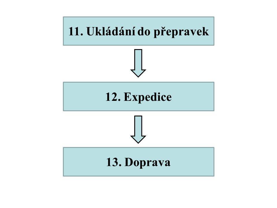 11. Ukládání do přepravek 12. Expedice 13. Doprava