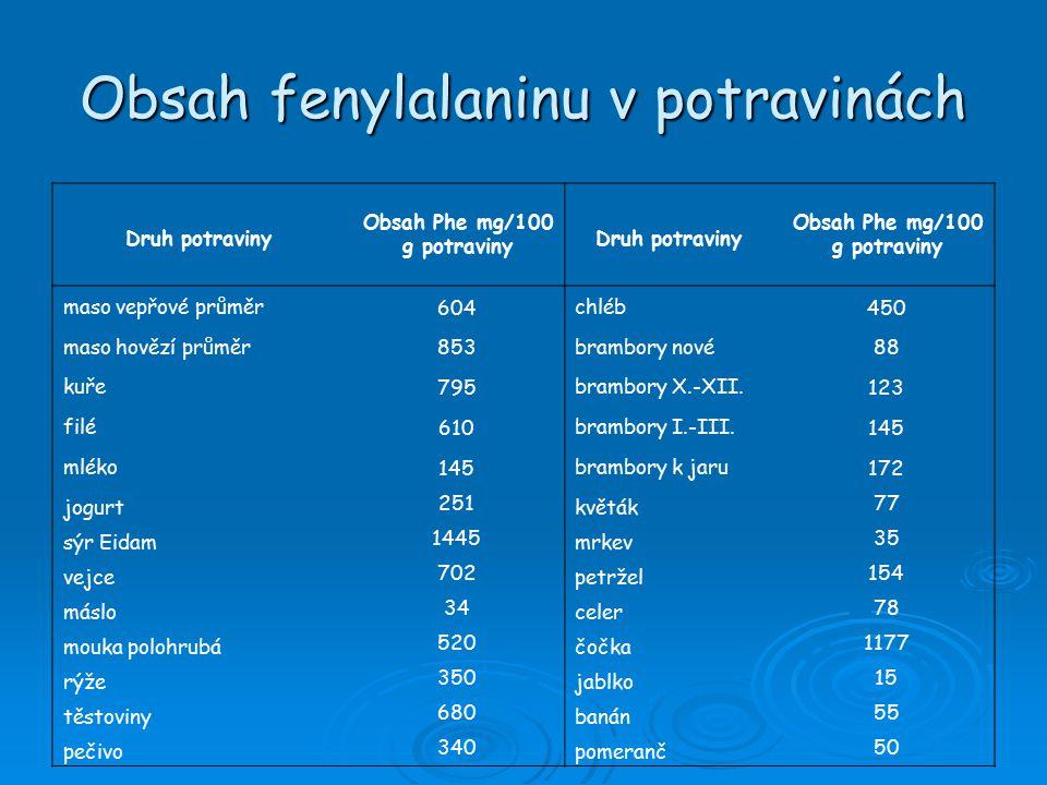 Obsah fenylalaninu v potravinách